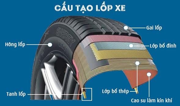 cấu tạo của lốp không săm